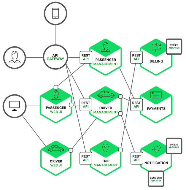 Learn Microservices and cloud