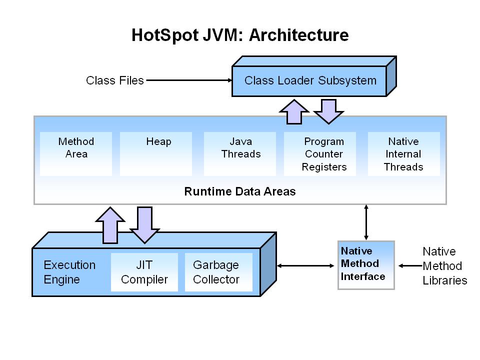 Learn the JVM's Internals