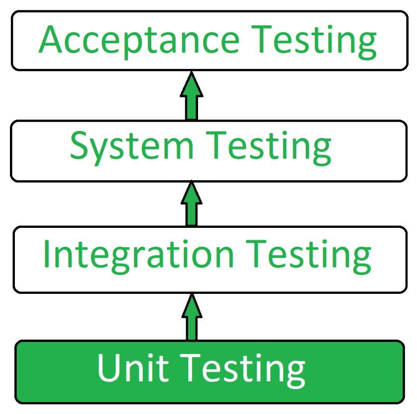 Learn Unit Testing